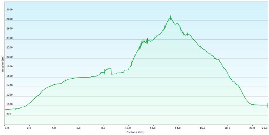 wykres wysokości od schroniska Alzajev Dom - przełęcz Luknja - Triglav - Triglavski dom - Alzajev Dom