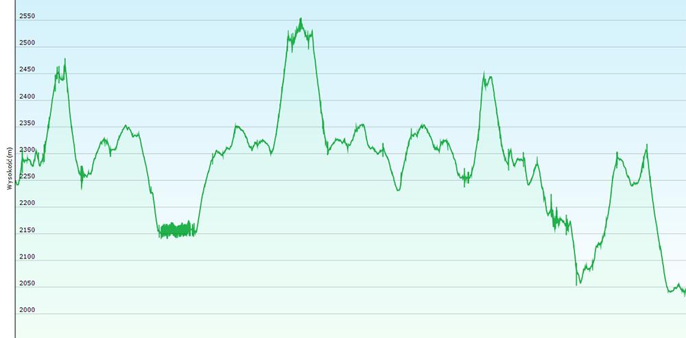 wykres wysokości w oparciu o całą przebytą drogę