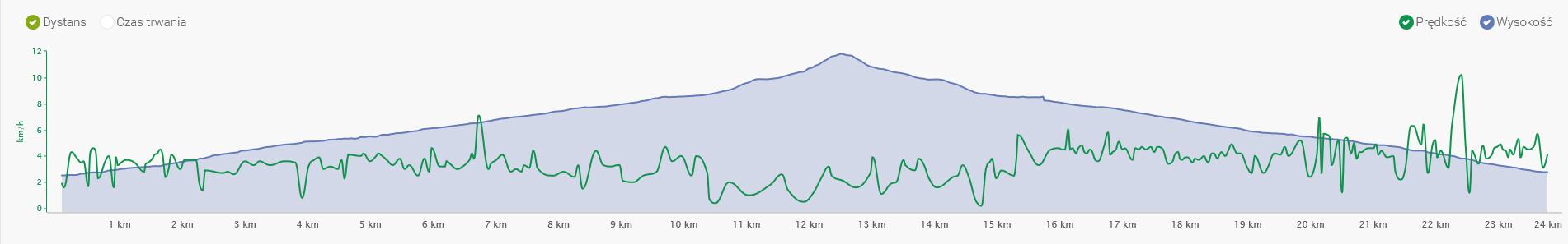 charakterystyka wysokości do prędkości dla najwyższego szczytu Bułgarii - Musała
