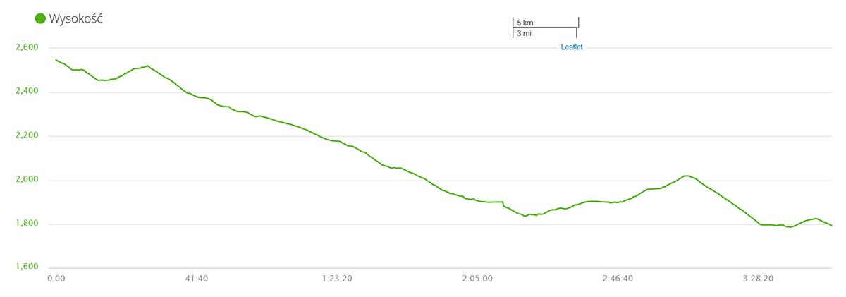 spadek wysokości między Grauspitz a górną stacją kolejki