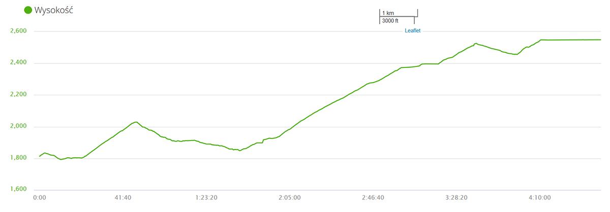 wzrost wysokości między górną stacją kolejki a Grauspitz